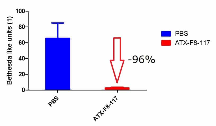 ATX-F8-117 Apitopes prevent anti-FVIII antibody formation by 96%