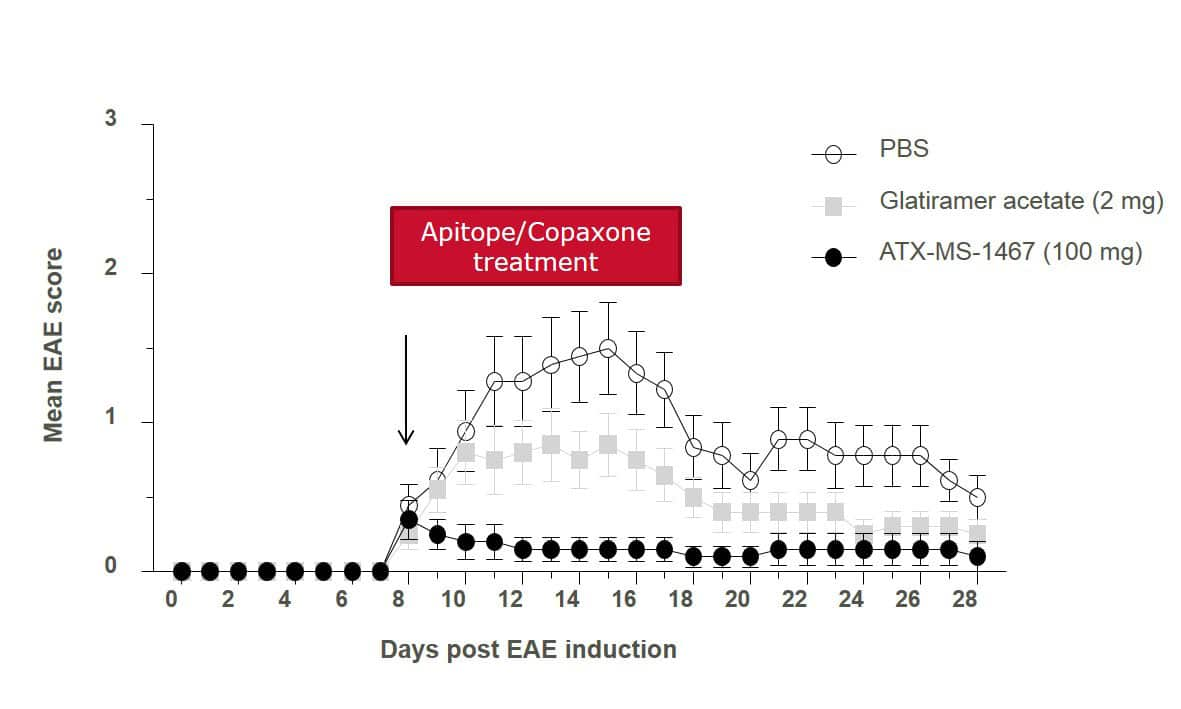 Apitopes-Copaxone_treatment